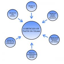 Six Articles of Faith